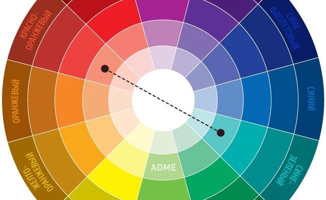 Круг Иттена. Как правильно сочетать цвета.